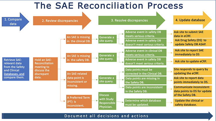 the sae reconciliation process